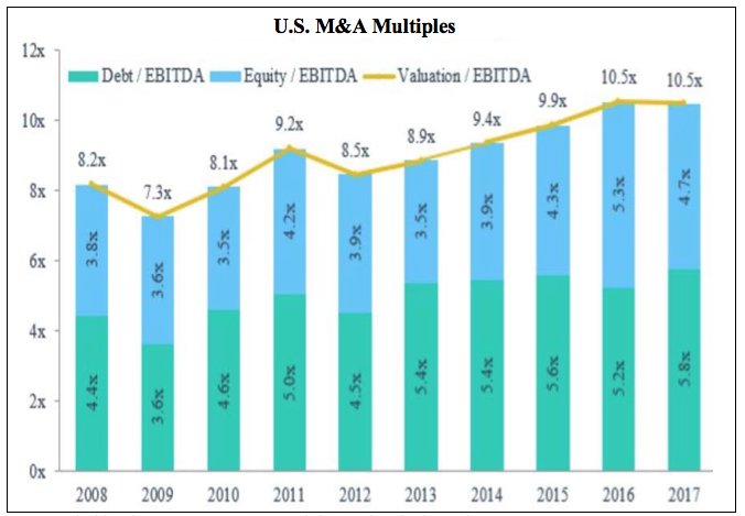 Source: Pitchbook 3Q 2017 US PE Breakdown, data is through Sept. 30.
