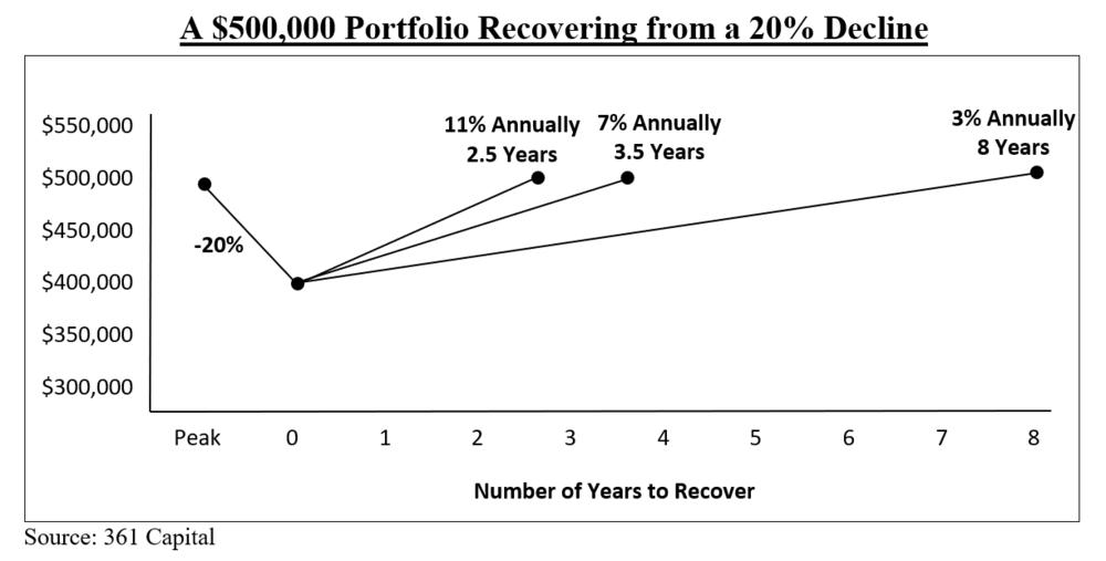 20% decline chart.PNG