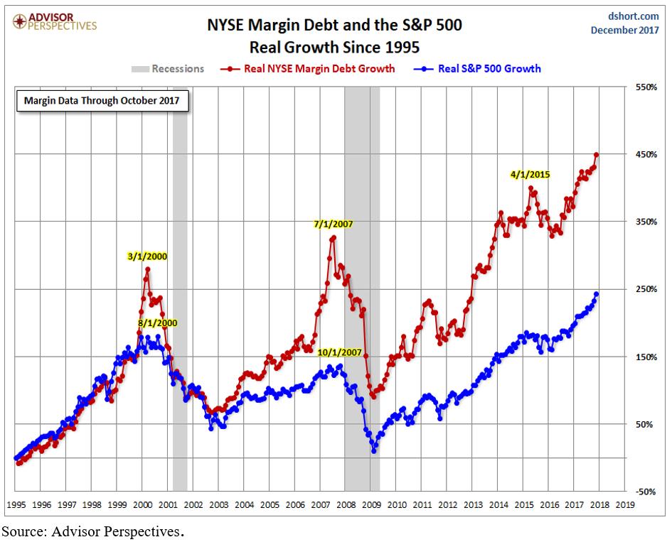 margin debt.PNG