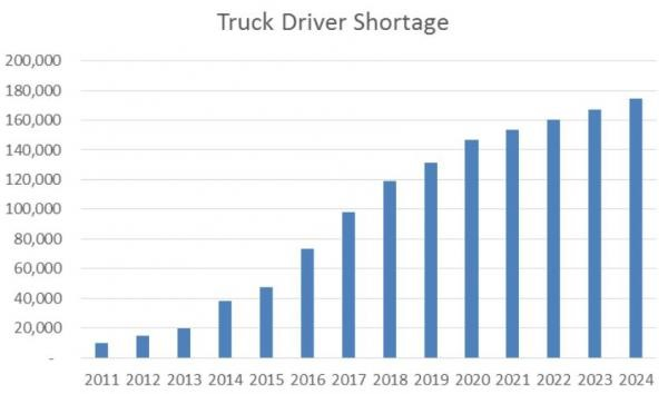 Source: American Trucking Association