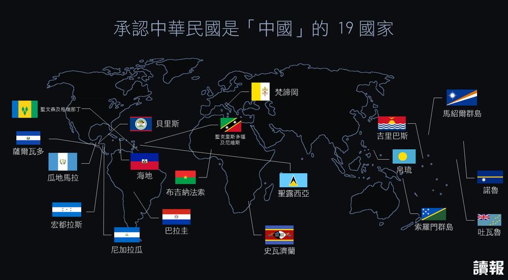 目前承認中華民國是中國的國家,只剩19個。製圖:美術組