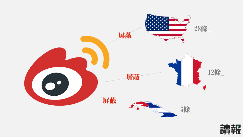 中國微博開始遮罩許多外國駐華大使館的貼文。製圖:美術組