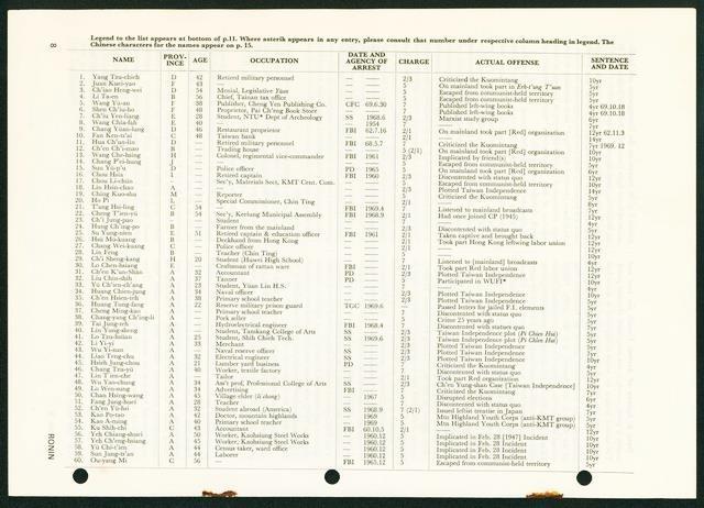 第八期《浪人》雜誌第8頁,台灣政治犯名單(部分)。圖片來源:引自清華大學機構典藏