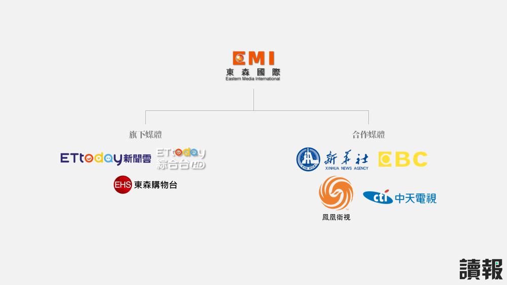 東森國際旗下媒體擁有《ETtoday》,並與中國官媒新華社有合作關係。製圖:美術組