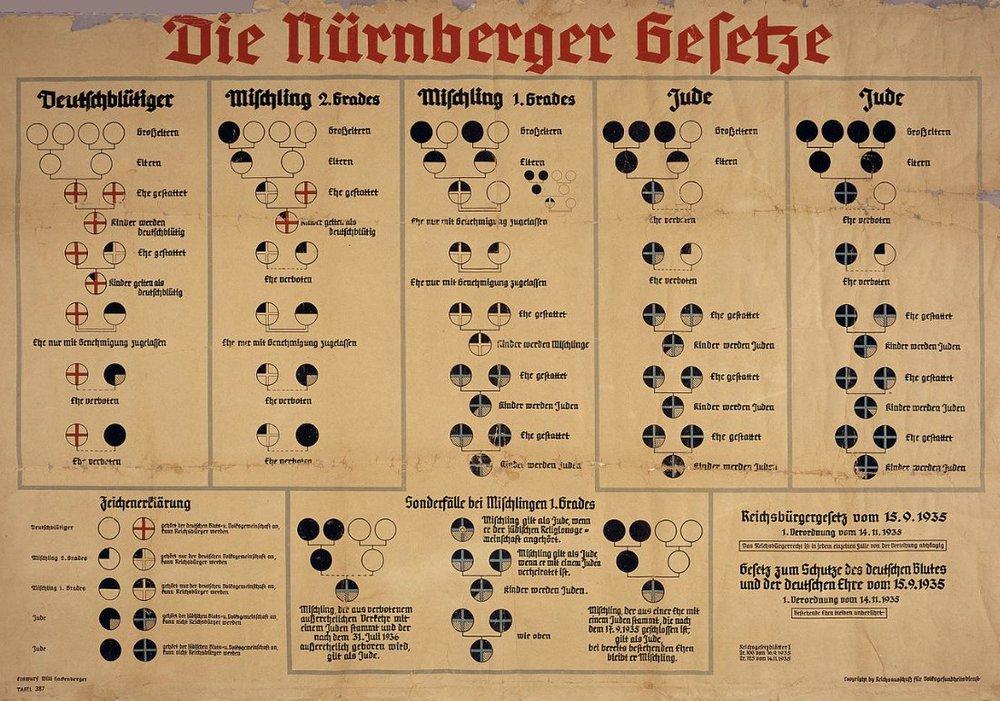1935年依據《紐倫堡法》制定的種族分類表,根據生物遺傳學方式將人分為以下:Deutschblütiger德意志血統、Mischling混血、Jude尤太血統。圖片來源:維基共享資源