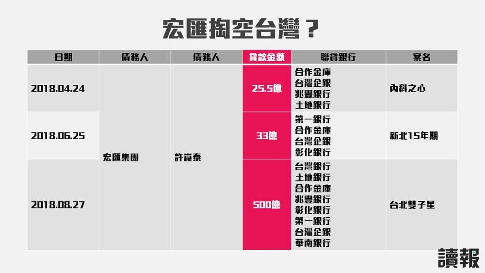 宏匯集團光是在2018年,就跟八大公股行庫聯貸558.5億台幣。製圖:美術組