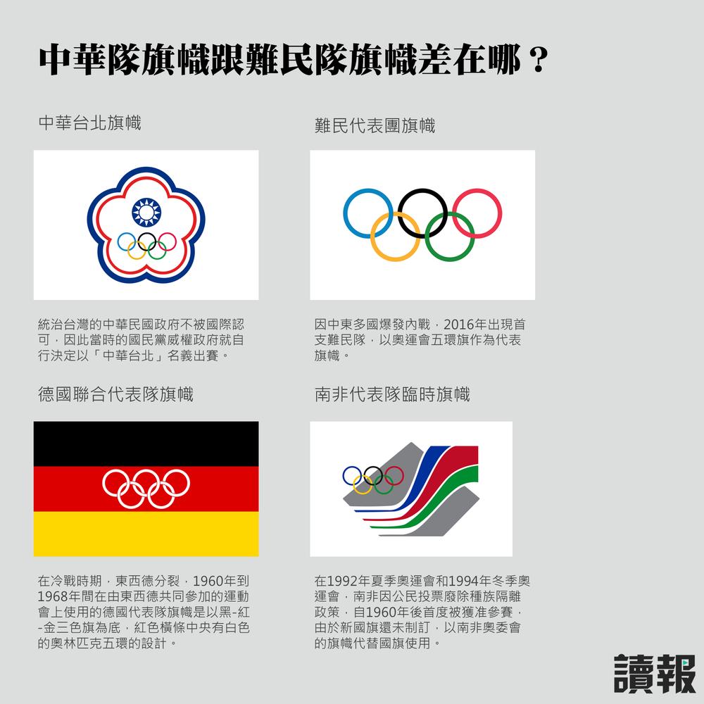 五環旗曾被引用的案例。製圖:美術組