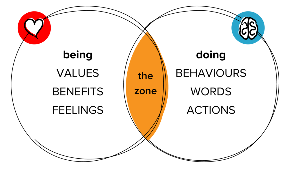 Human Dynamic Model  ©The Zone