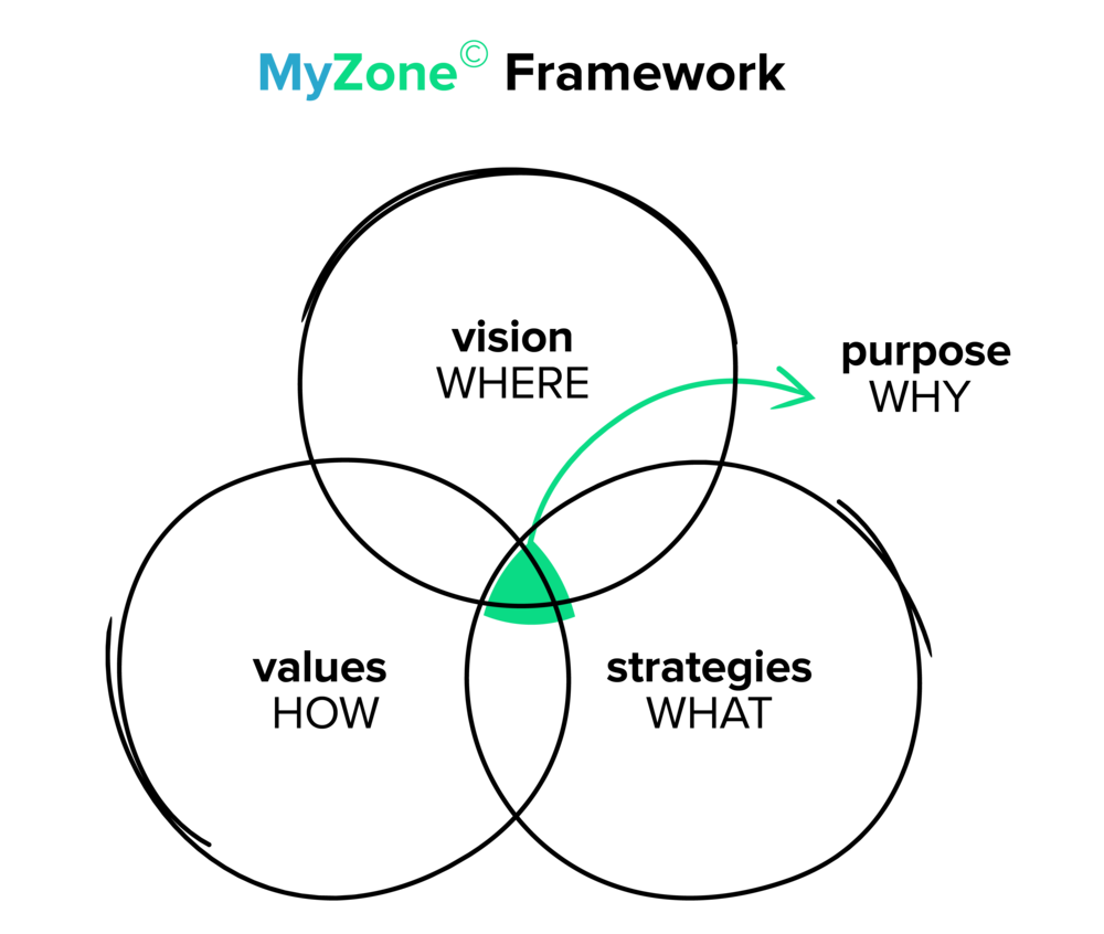 MyZone© is a foundational coaching program designed to take you on a journey of self discovery. - It provides a framework to live a values aligned and purpose based life. This generates sustainable happiness, personal power and high performance in work and life. It is an important enabler of success and sustainability.