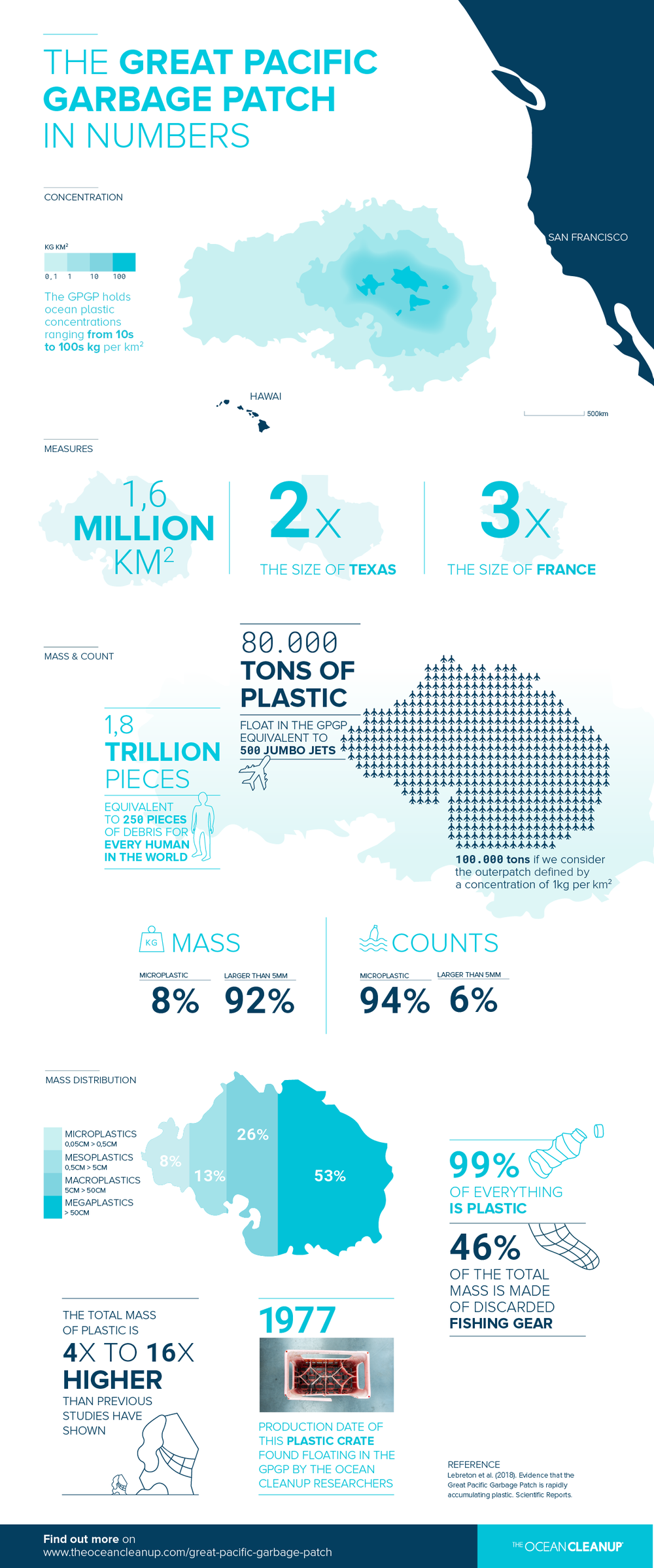 TOC-Great_Pacific_Garbage_Patch_infographic_key_numbers.png