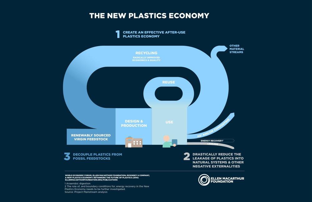 Foundation_New-Plastics-Economy_1.jpg