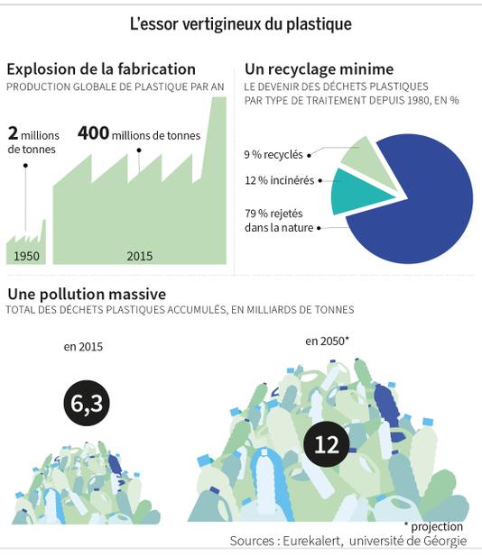 Source : Le Monde Infographie