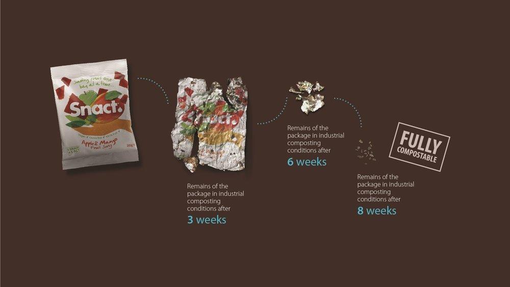 Snact biodegrading.jpg
