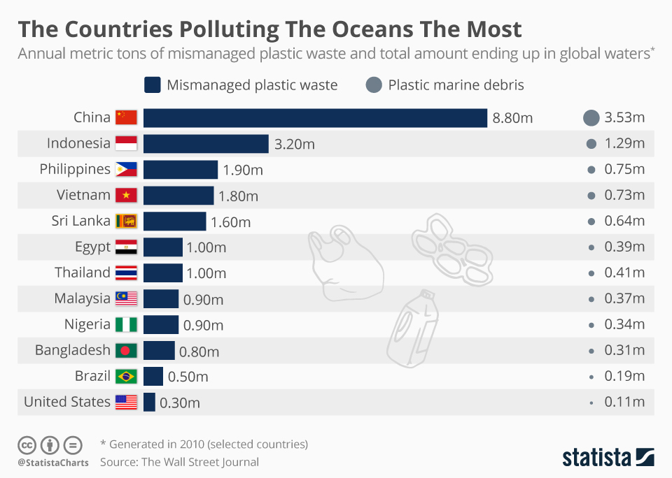 chartoftheday_12211_the_countries_polluting_the_oceans_the_most_n.jpg