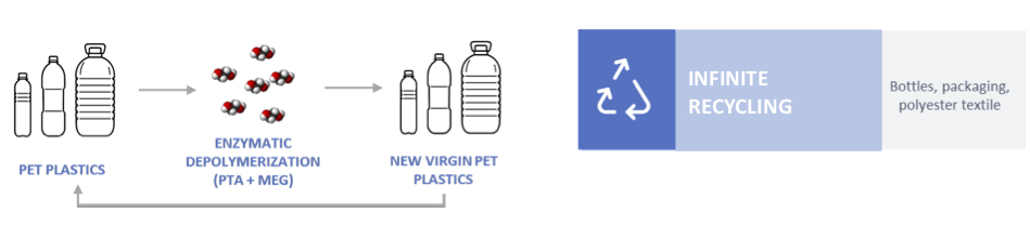 © Carbios infinite biorecycling principle