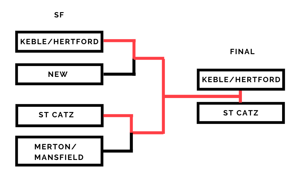 Women's Cuppers 2018-19 draw