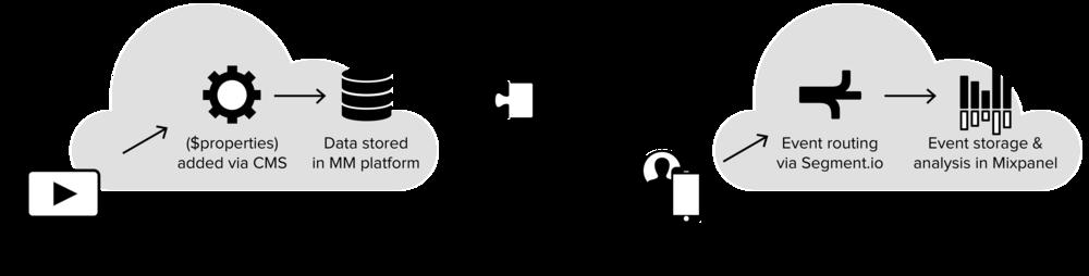 MikMak's Analytics Architecture