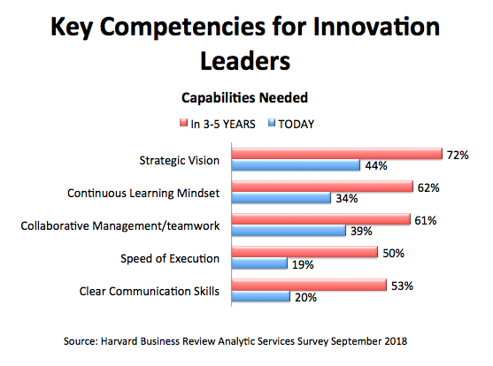 Key Competencies for Innovation Leaders.png
