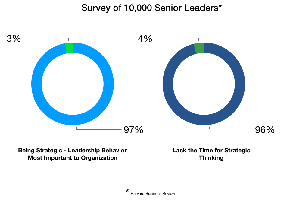 Survey of 10,000 leaders - Harvard Business Review.png