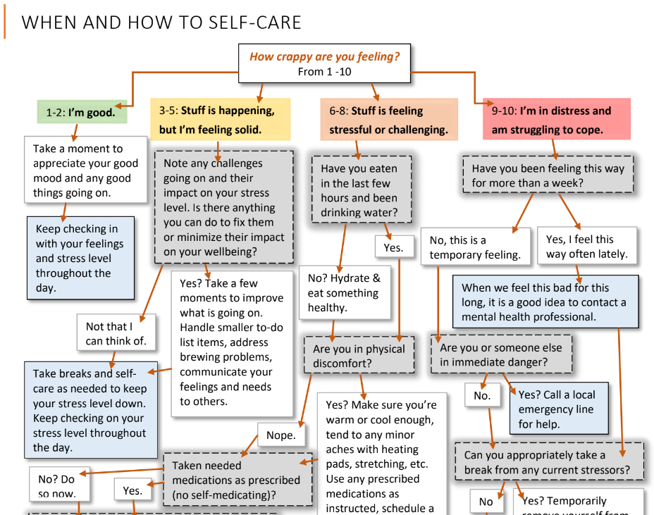 SelfCare Flowchart.png
