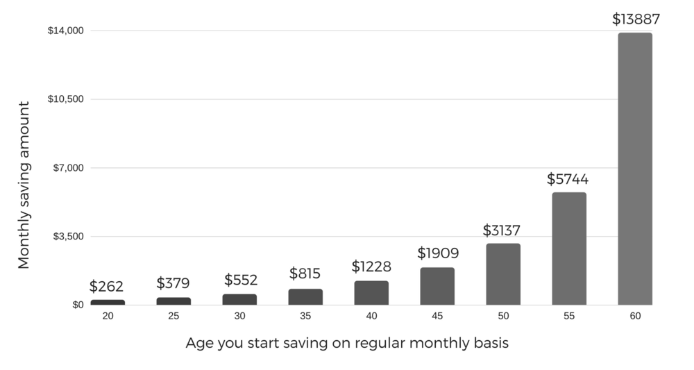 How much to save a month to be a millionaire by the time you are 65 (1).png
