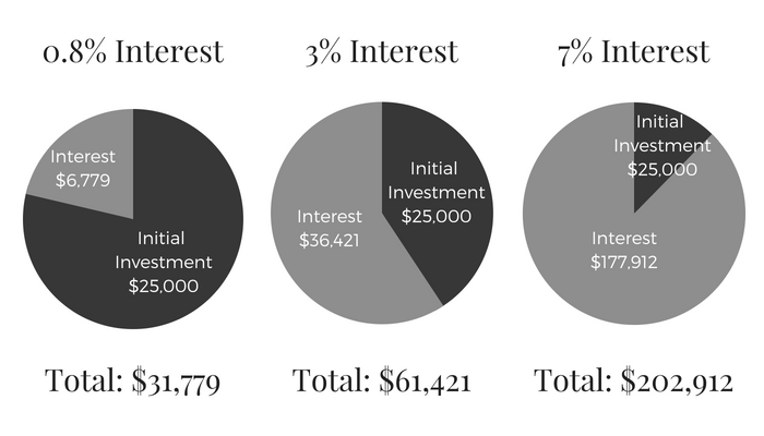 Initial Investment$25,000 (2).png