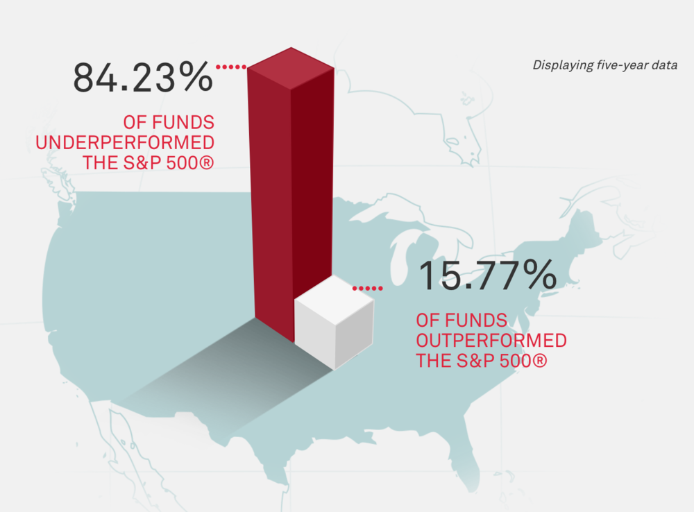 US Active Fund Peformance