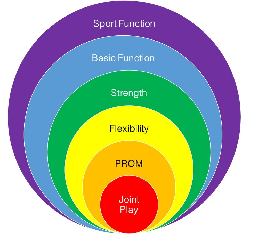Figure 1.1 Physical Attributes Required for Function - Normal Joint Play (arthrokinematics) is required to produce normal Passive Range of Motion (PROM) (osteokinematics), which is required to produce normal Flexibility, which is required to produce normal Strength, which is required to produce Basic Function, which is required to produce Sports Function.