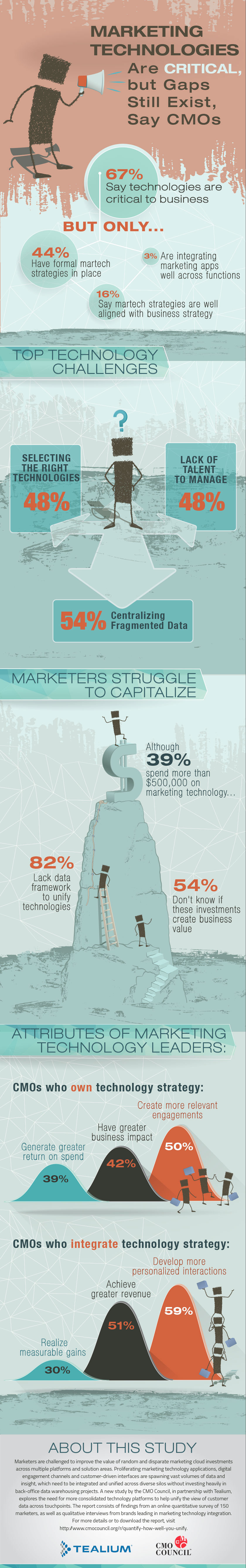 MarketingTechCriticalButGapsExist_Infographic-Final_10-16.jpg