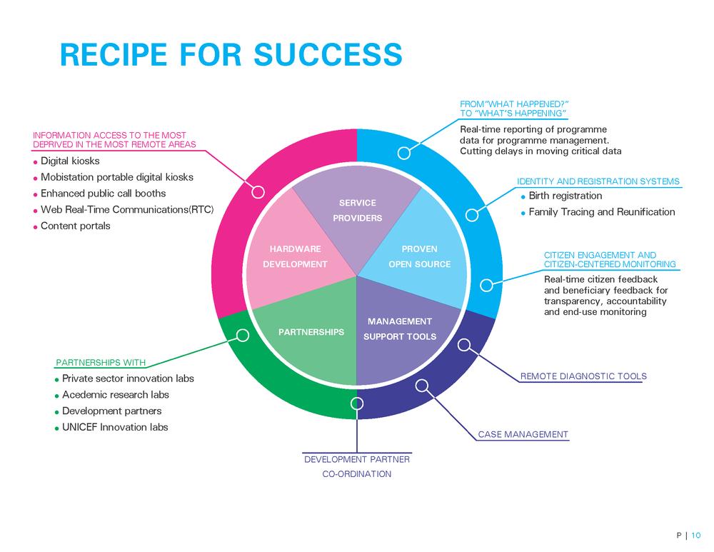 UNICEF Brochure_webversion_Page_10.png