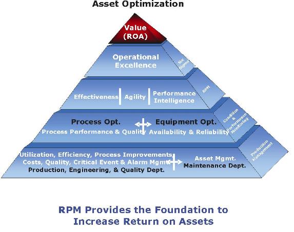 asset optimization pyramid.png