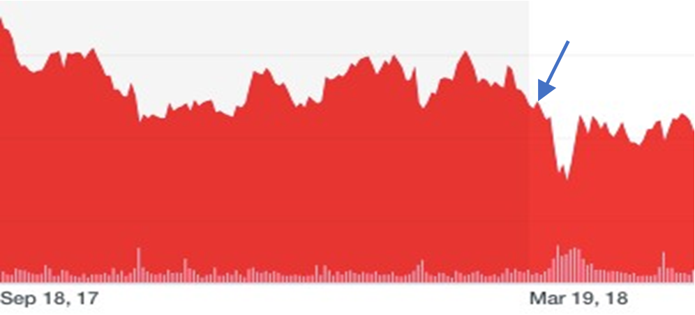 Drop in stock price following the drop in credit rating depicted by the blue arrow.