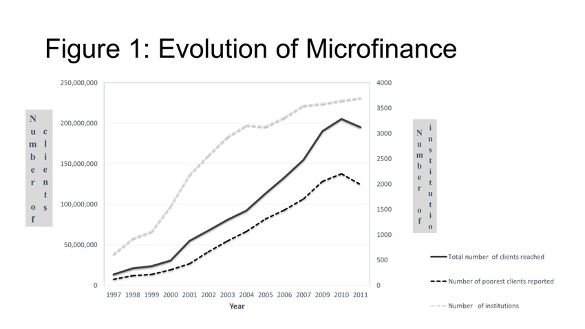 Evolution-of-microfinance-Base-on-data-from-Microcredit-Summit-report-Maes-and-Reed.png