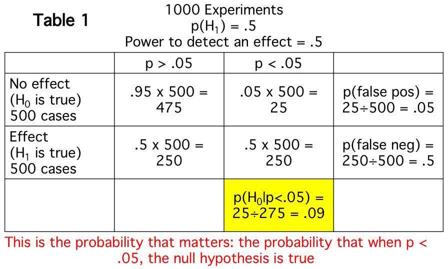 Why I lost faith in p values-1.jpeg