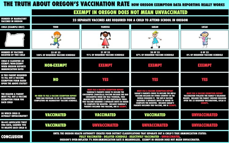 Why Did Oregon Health Authority Spark A Vaccine Panic Again