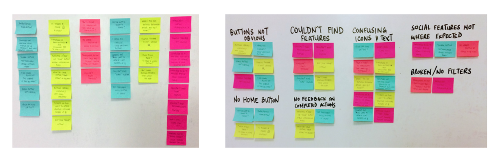 LHS: Each column of stickies represents insights from one user. RHS: Resultant affinity map of pain-points after de-duping