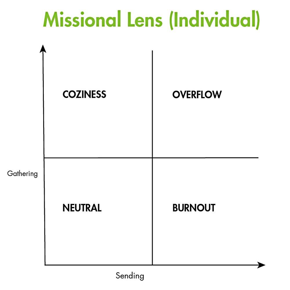 Individual Missional Lens-01.jpg