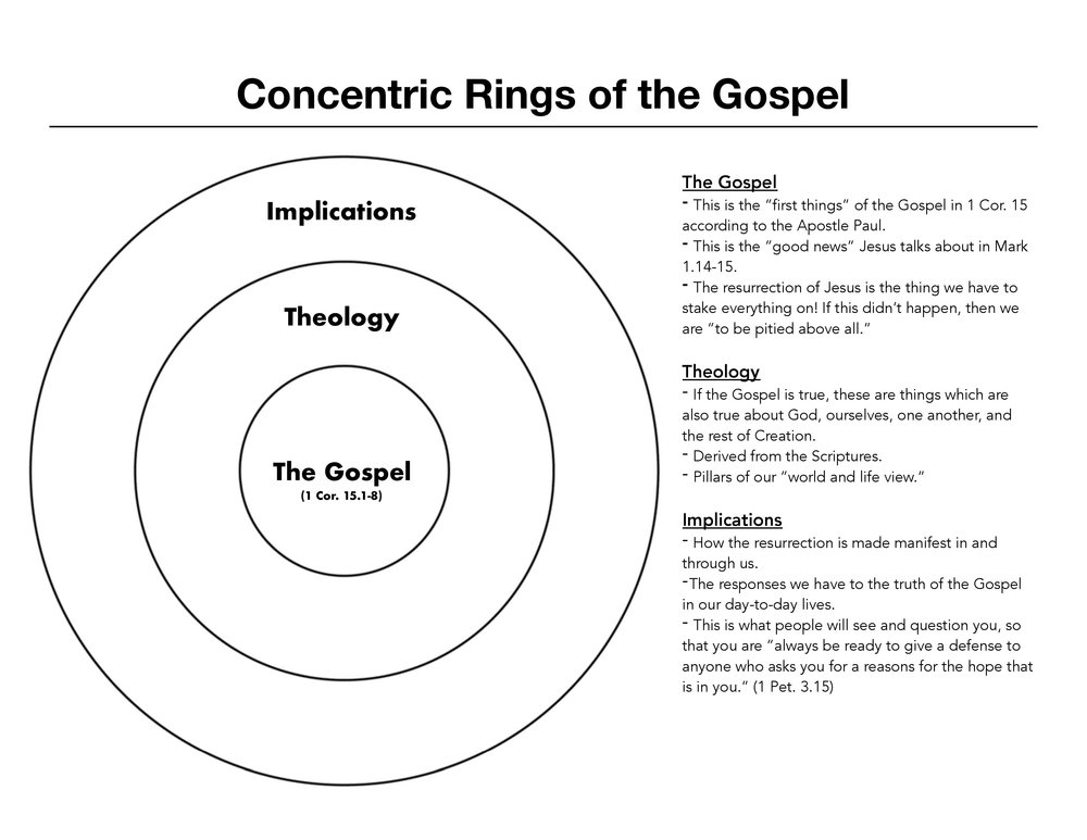 Concentric Rings of the Gospel Handout PDF-page-001.jpg