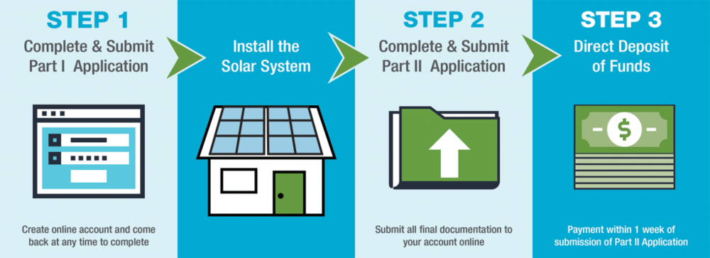 Application steps graphic