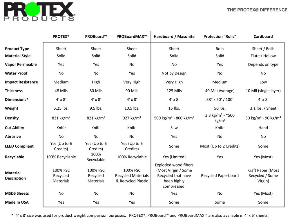 The+PROTEX+Difference+Chart.jpg