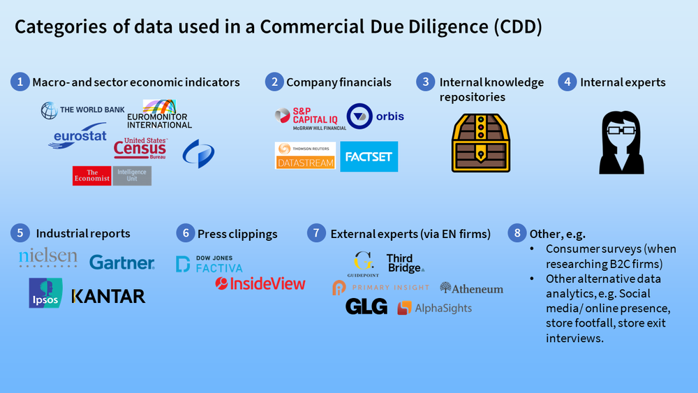 Categories of data used in a Commercial Due Diligence (CDD)