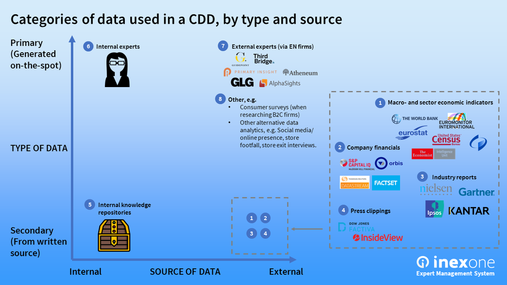 Categories of data used in a CDD, by type and source
