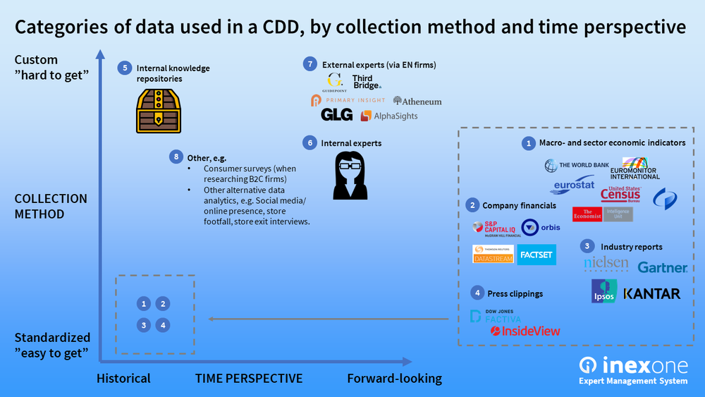 Categories of data used in a CDD, by collection method and time perspective
