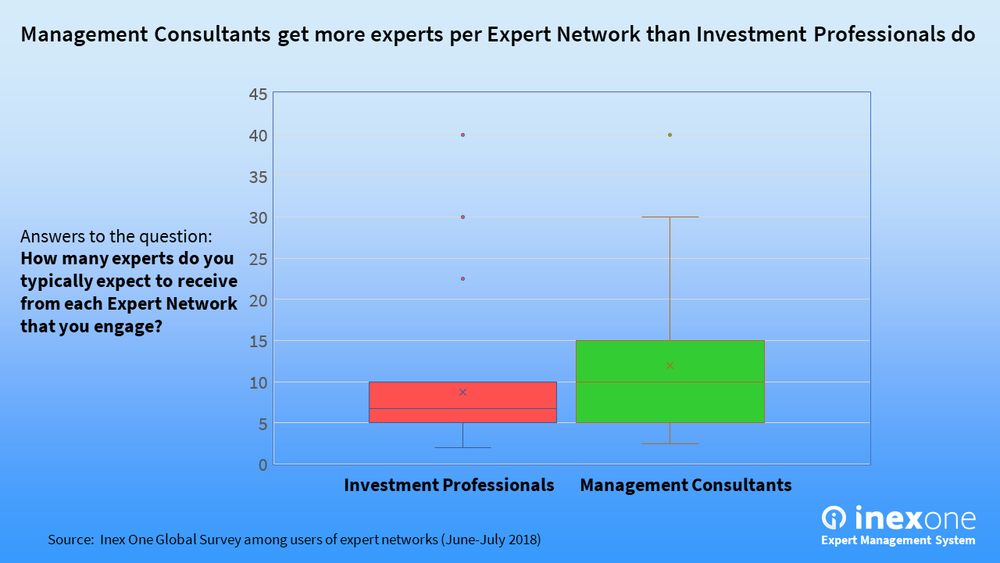 MCs get more experts per Expert Network than IPs do