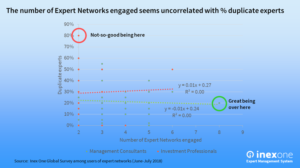 The number of Expert Networks engaged seems uncorrelated with % duplicate experts