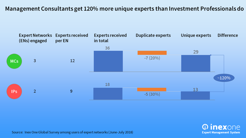 MCs get ~120% more unique experts than IPs do