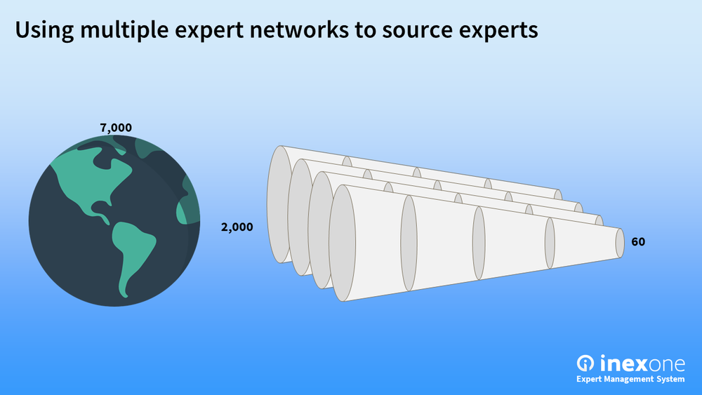 Using multiple expert networks to source experts.png