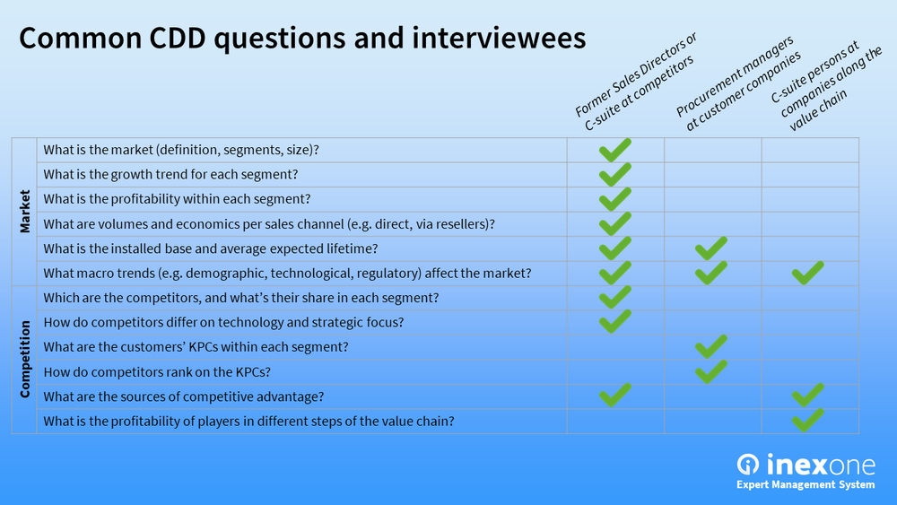 Example questions and interviewees in a CDD.
