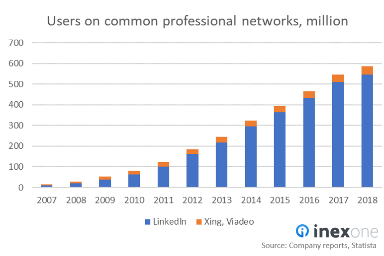 User growth of LinkedIn, Xing and Viadeo.PNG
