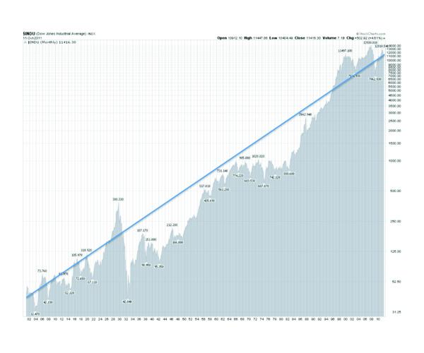 Dow Jones 1900-2010 600x500